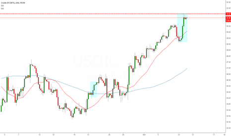 USOIL: LONG Change in market Sentiment OIL 4 Hour