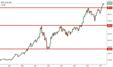 NIFTY: Nifty - Long