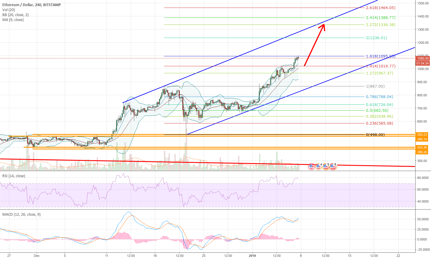 ETH in an ascending channel