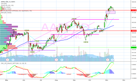 AAPL: Gap fill on deck