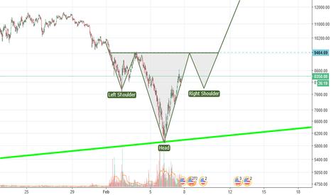 BTCUSD: Inverse H&S - Bitcoin's long awaited reversal?