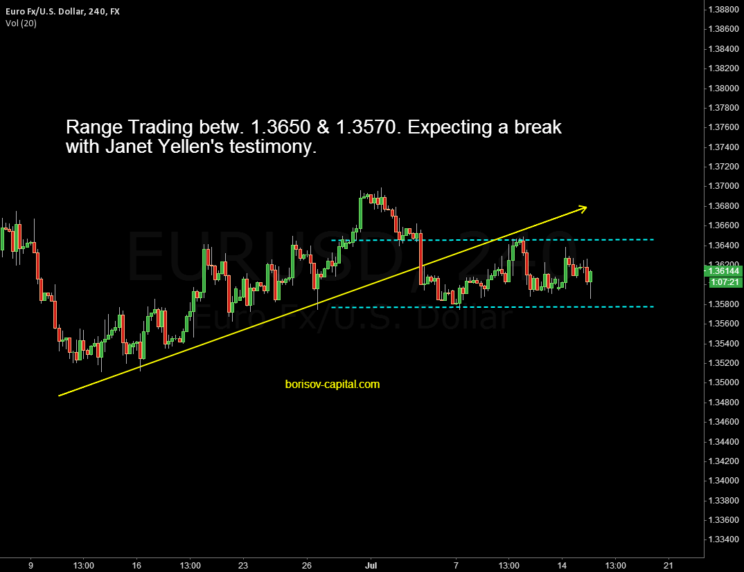EUR/USD break of the Range - borisov-capital.com