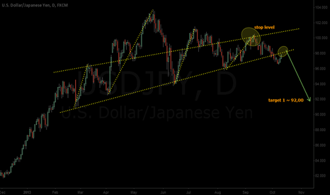 USDJPY: USD is in a mess...