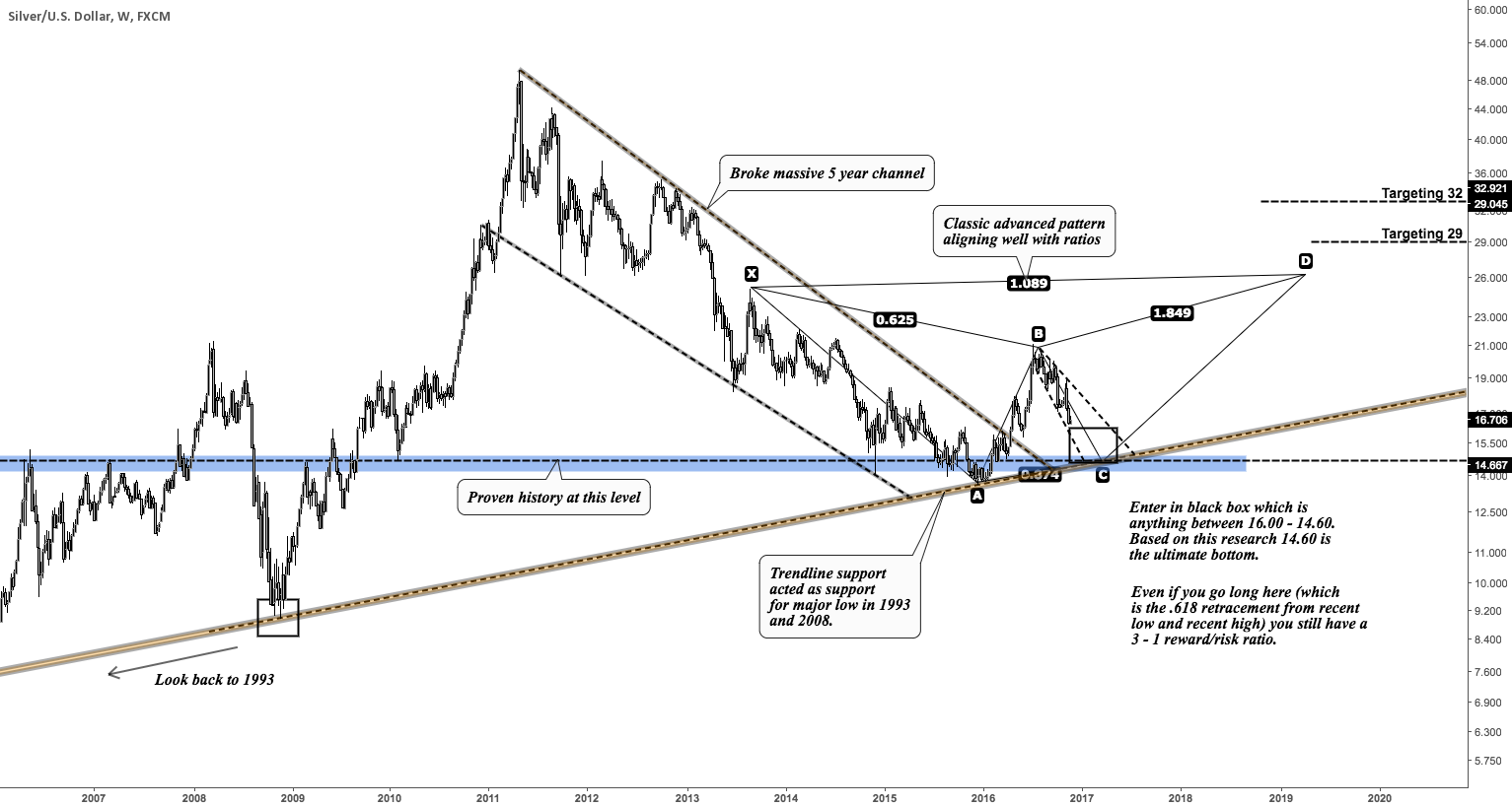 Massive opportunity in Silver - calling the bottom