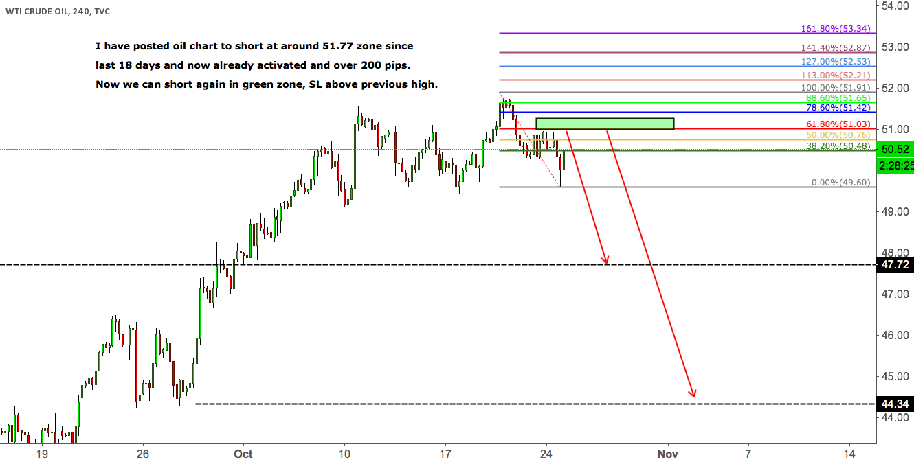 USOIL Short the retracement from butterfly pattern