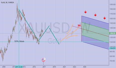 XAUUSD: Gold to 1450 in jan2018