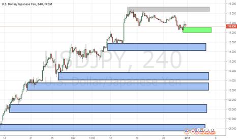 USDJPY: USDJPY 4HR Supply and Demand Chart