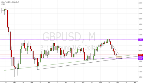 GBPUSD: Pound Thoughts