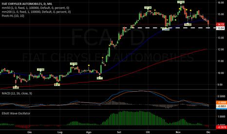 FCA: FIAT   -   In discesa