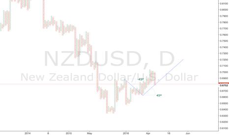 NZDUSD: NZDUSD - Approaching bullish support line