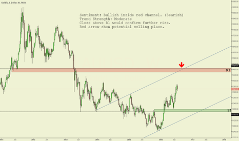 XAUUSD: XAU/USD Weekly chart technical analysis.