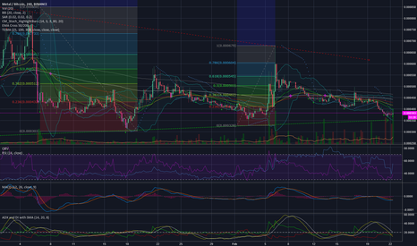 MTLBTC: Monster buy volume spikes on MTL, near strong support line