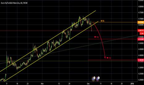 EURTRY: EURTRY, Trend Line. 60