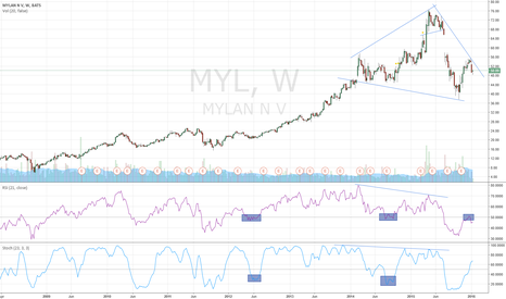 "MYL: MYL - DIVERGENCE+RSI BOUNCE+""DIA TOP SHOULDER"""