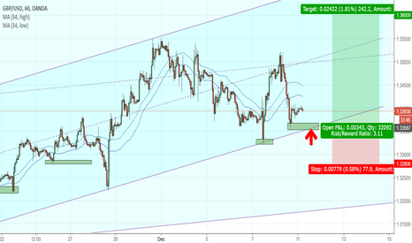 GBPUSD: GBPUSD - Looking for a bounce at bottom of channel