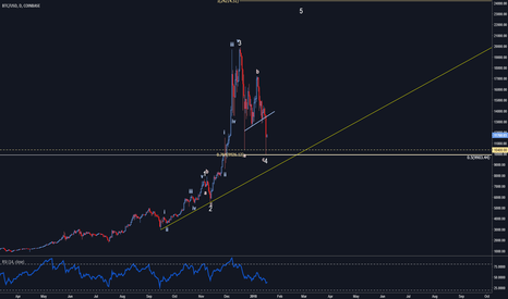 BTCUSD: Bitcoin 4th wave/C correction in place?