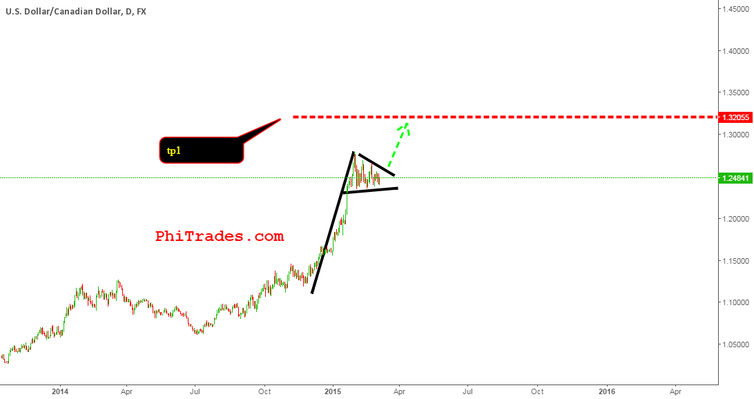 CAD up up and away