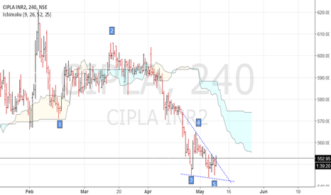 CIPLA: Cipla - 5 wave decline with + rsi and macd divergence