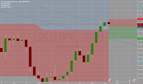 USDJPY: USDJPY possible short for bad retail sales data
