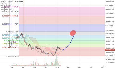 GNTBTC: GOLEM daily looking good