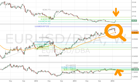 EURUSD/DBA: $DBA vs. $EURUSD