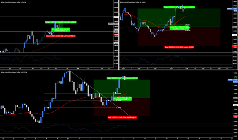 GBPNZD: A Must Watch Video Breaking Down The GBP.NZD Trade