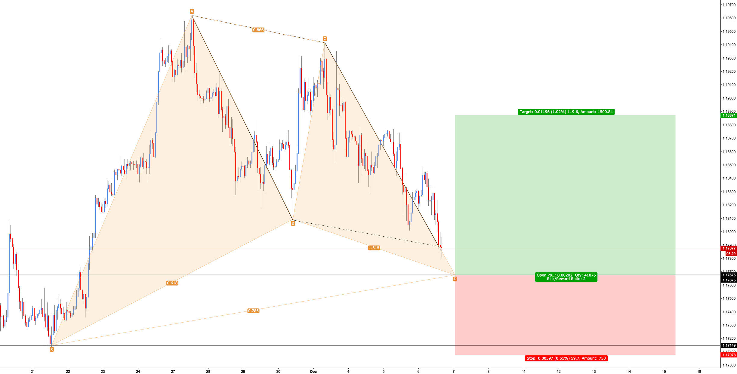EUR/USD - Bullish Gartley