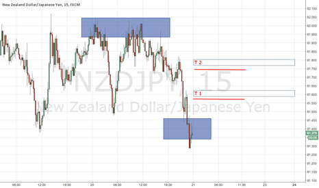 NZDJPY: Buy zone triggered in - just went long.