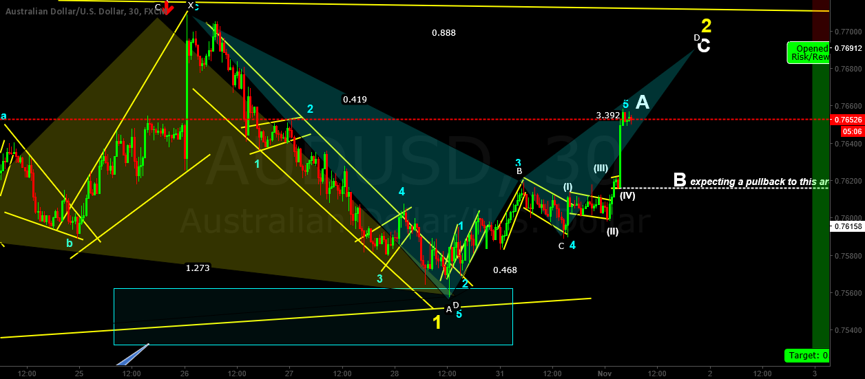 Another win on the AUDUSD - 3 in a rown