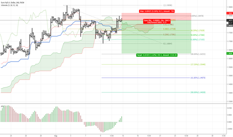 EURUSD: EUR/USD - Short opportunity