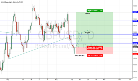 GBPUSD: Long Cable due to Daily Engulfing Bar