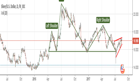 XAGUSD: H & S breakout on silver daily