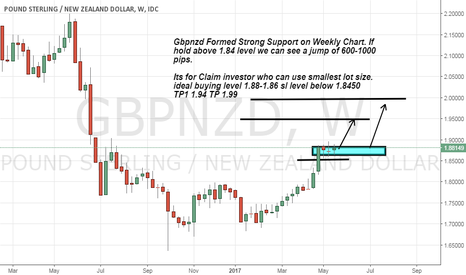 GBPNZD: Gbpnzd Ready for 600-1000 pips So be Alert with simple setup