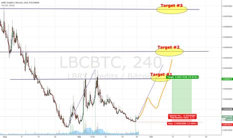 LBCBTC: Has LBC - LBRY Credits hit the bottom ?  Hmmmmm