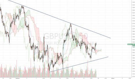 GBPUSD: GBPUSD - Chờ test trend là bán.