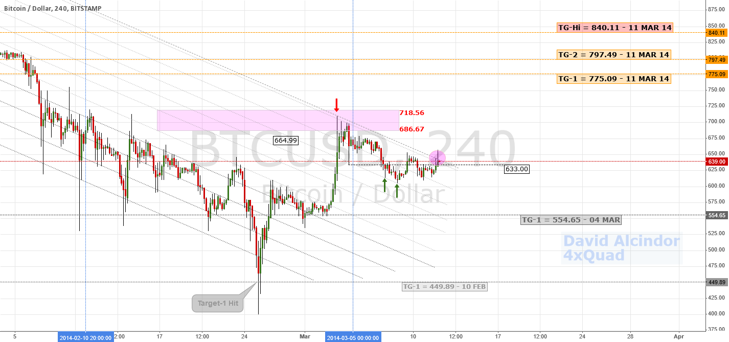Bullish Reversal Confirmed; New Target   $BTC #bitcoin #litecoin