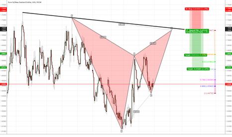 EURNZD: EURNZD bat pattern with trendline