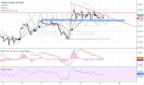 XAUUSD: Long Triangle Chart Patterns