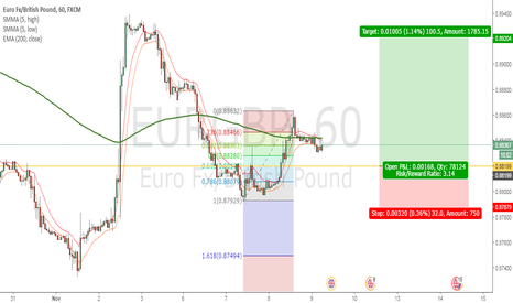 EURGBP: Looking to Long EURGBP at Previous Resistance Turn Support Level