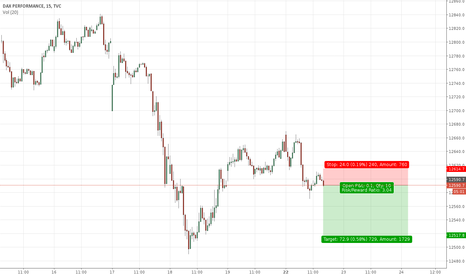 DAX: Dax falling to previous retracement