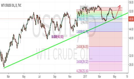 USOIL: Oil set up Long