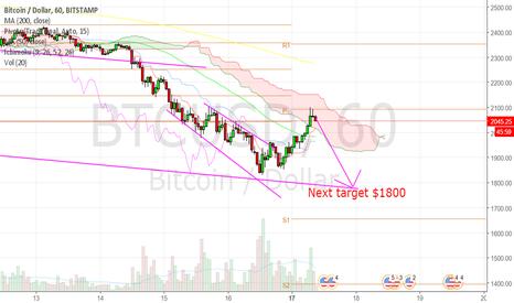 BTCUSD: Bitcoin Target $1800