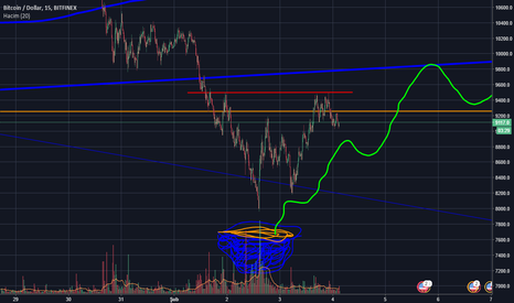 BTCUSD: Follow me BTC