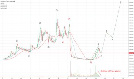SPRBTC: Spread Coin Wave Count