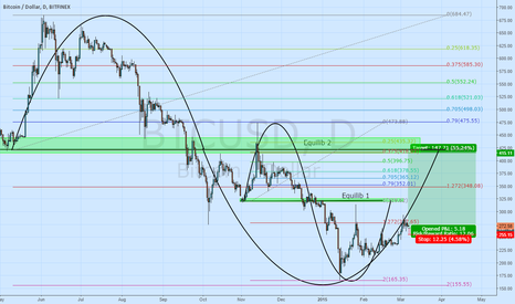 BTCUSD: #bitcoin #bitcoinswag I'm in the M47R1X too hard. Pls help.
