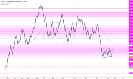 EURUSD: Is EURUSD 1.00 around the corner?