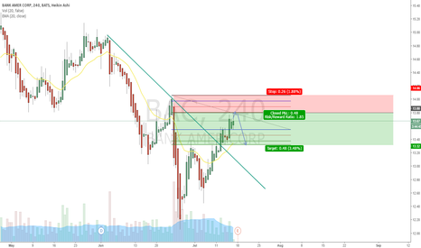 BAC: SHORT BAC for a quick move down