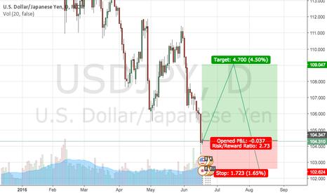 USDJPY: USD/JPY LONG?