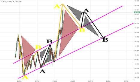 USD/TRY: usd/try ters simetrik