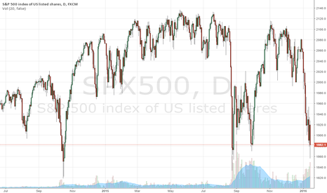 SPX500: Pound Sterling and CABLE WEAKNESS is Signaling Monetary Surprise